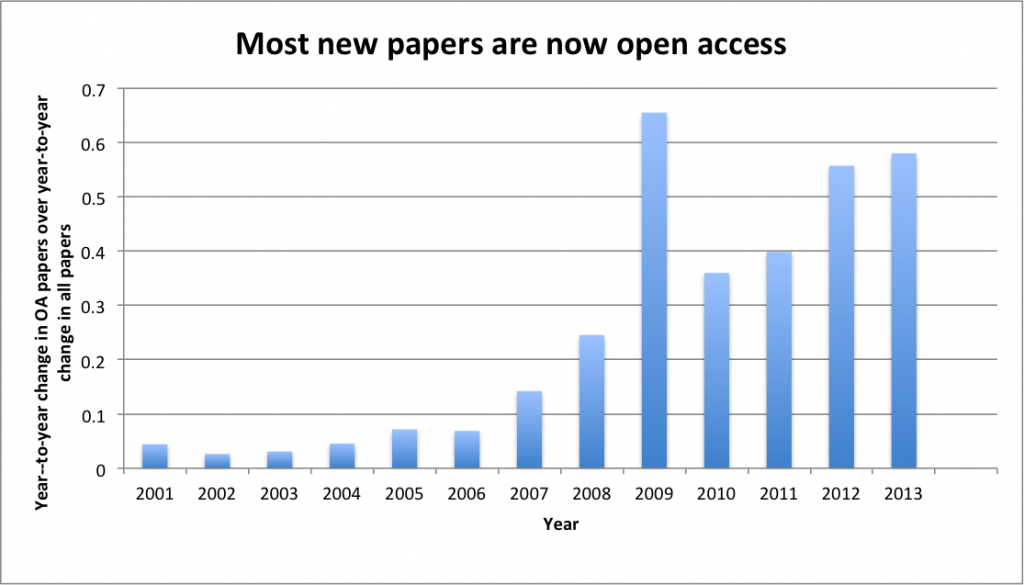 OA as fraction of total new papers