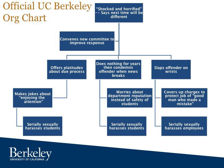 BerkeleyOrgChart