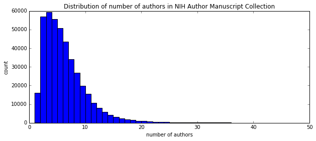 Author Number Histogram