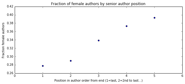 Gender by Senior Author Position