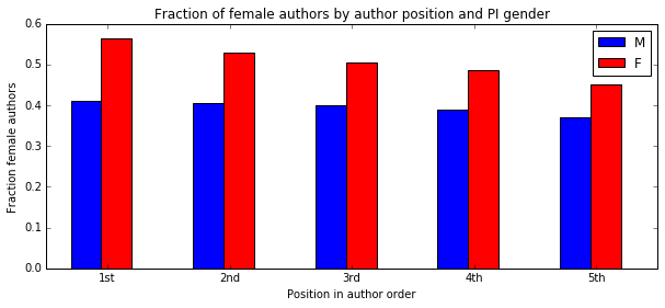 Author gender by PI gender