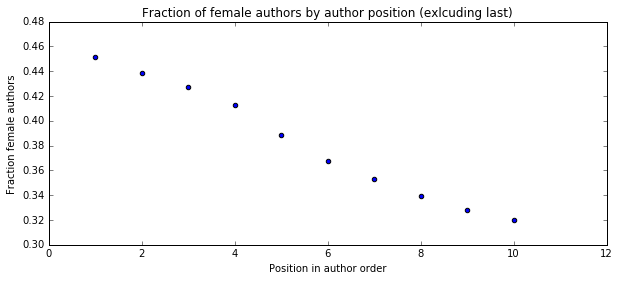 Author gender by position